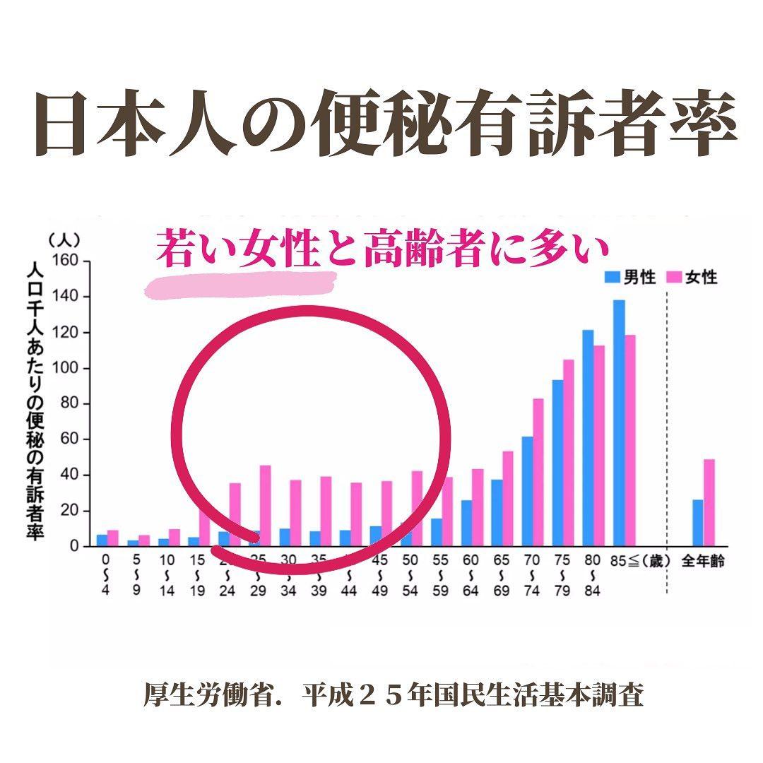 日本人の便秘有訴者率